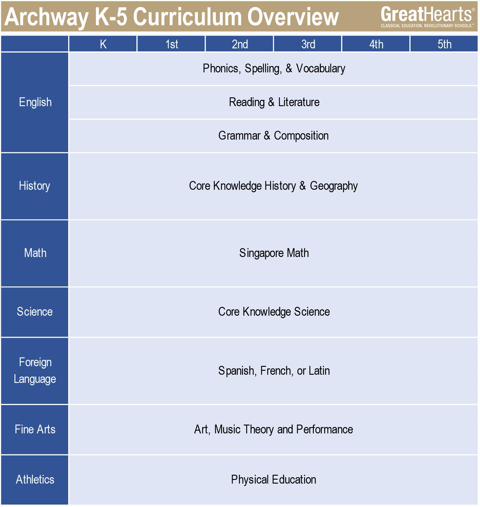 Archway K-5 curriculum